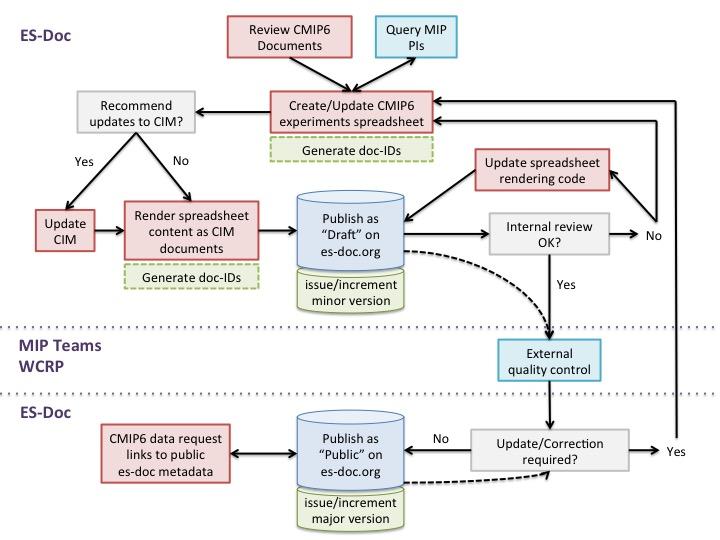 CMIP6 experiments workflow diagram
